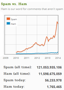 Comment Spam Statistics