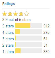 WordPress Plugin Ratings